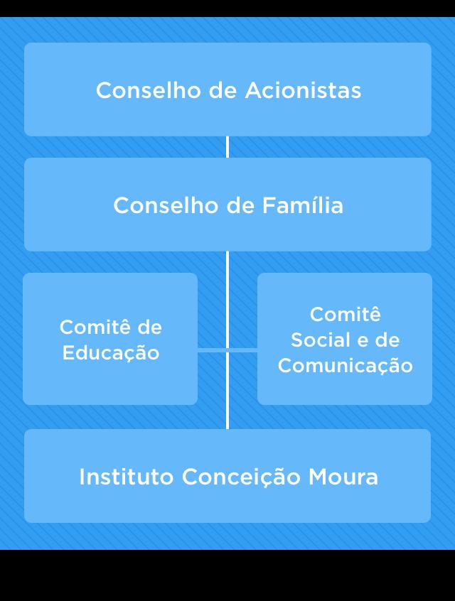 Governança Corporativa Mobile