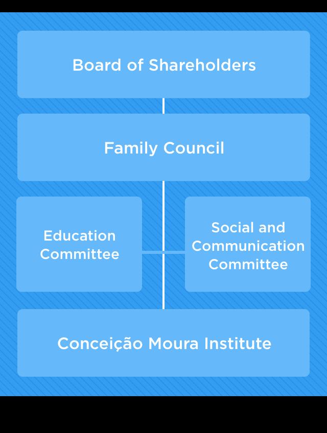 Corporate Governance Mobile