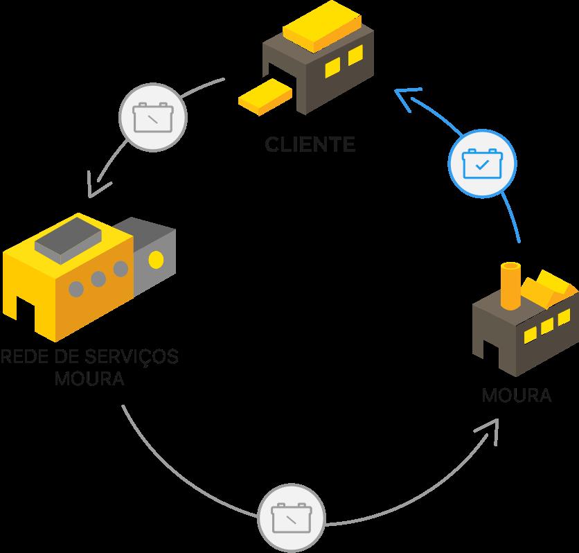 Gráfico do ciclo de recliclagem de baterias da Moura.