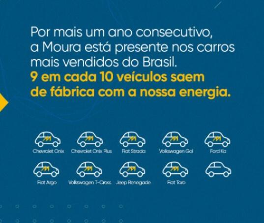 Nove dos dez carros mais vendidos no Brasil são equipados com Baterias Moura